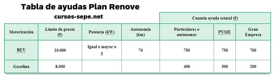 Tabla ayudas Plan Renove Motocicleta