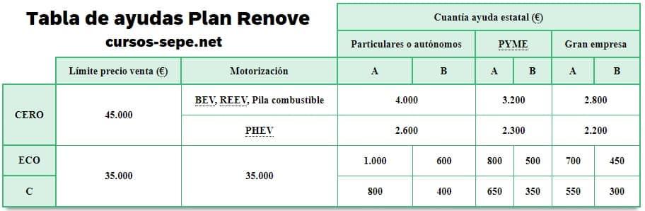 Tabla ayudas Plan Renove coche